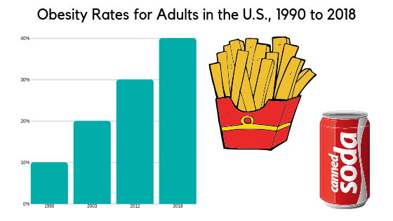Adult obesity rates in the US 1990 to 2018_image_chart-min