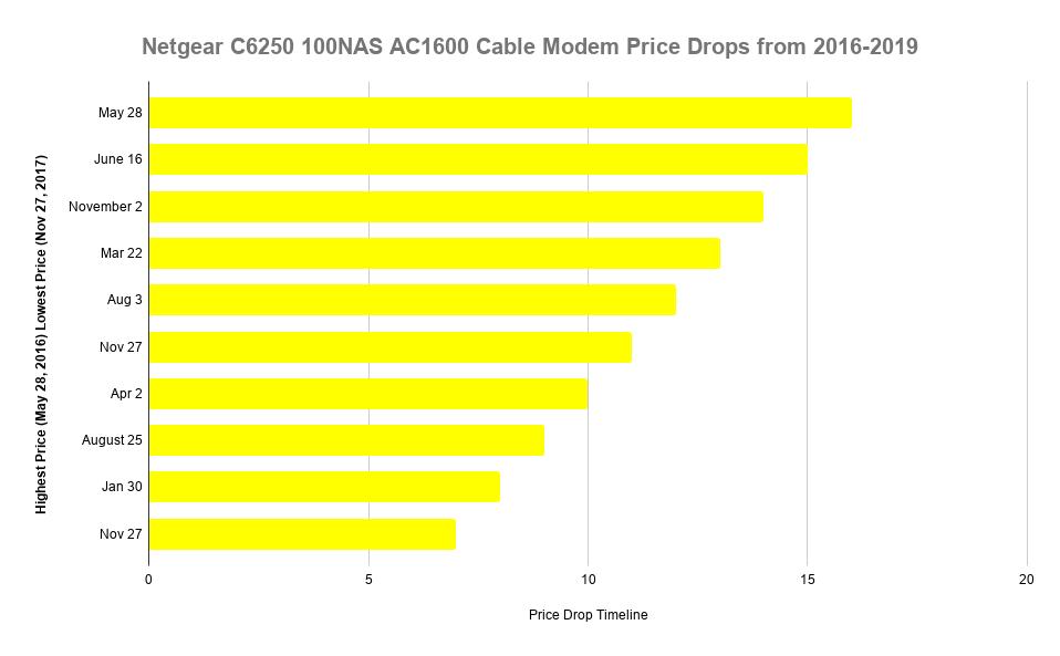 Netgear modem price drop for the best modem router combo.