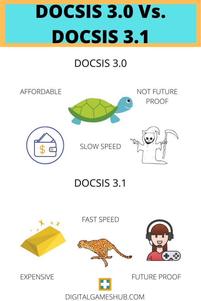 DOCSIS 3.0 Vs. DOCSIS 3.1 infographics image.